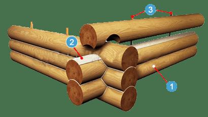 Технология строительства домов из дерева